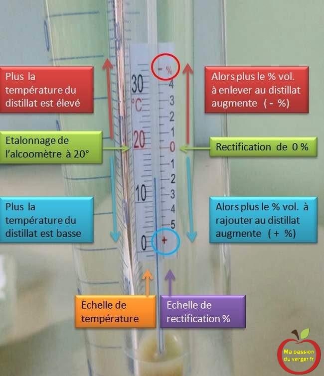 comment lire un alcoométre- couper le schnaps- quantité eau dans la gnole- abaisser alcool - réduire eau de vie