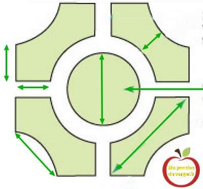 Plan pour potager avec bac en tôles- Créer un plan pour potager carré- faire un plan pour potager unique- réaliser un plan pour potager en permaculture.