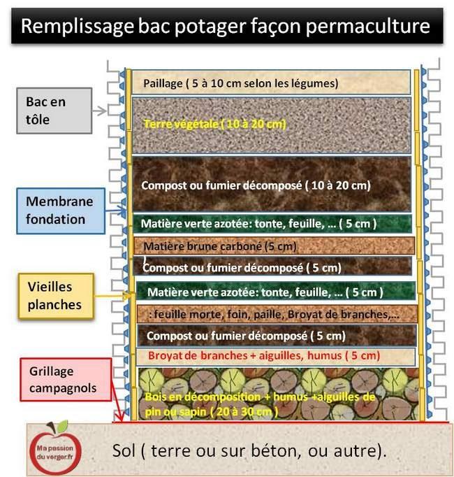 Remplissage d'un bac potager façon permaculture - comment remplir un bac potager- remplir potager surélevé