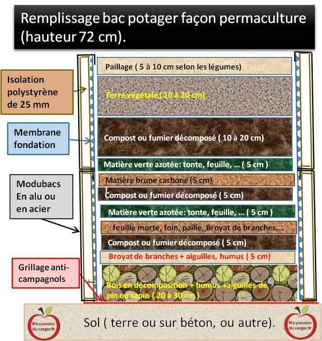 Remplissage bacs potager façon permaculture- comment remplir bac potager-avec quoi remplir bac permaculture- culture en lasagne dans bac- potager en lasagne-butte en lasagne- potager en lasagne-permaculture- faire un potager en permaculture- remplissage modubacs façon permaculture